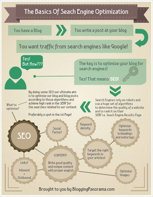 What is SEO - Infographic