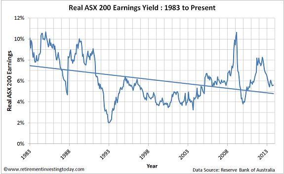 Chart of ASX200 Earnings Yield