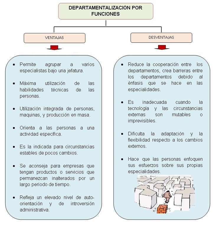 Administraci n de empresas for Oficina tradicional y moderna