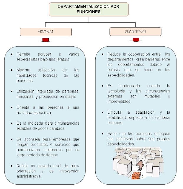 DEPARTAMENTALIZACIÓN POR FUNCIONES