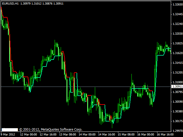 Pe trading strategy forex