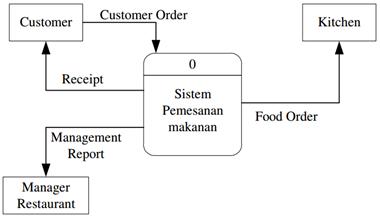 Data flow diagram dfd jenis pertama context diagram adalah data flow diagram tingkat atas dfd top level yaitu diagram yang paling tidak detail dari sebuah sistem informasi ccuart Images