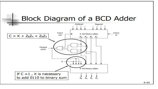 Bcd Adder Circuit Pdf