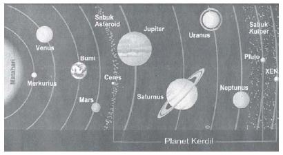 Gambar 3.8 Sistem Tata Surya