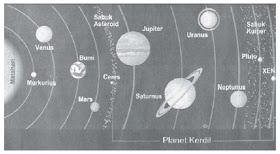 Nama Planet di Tata Surya Beserta Gambar http://www.opoae.com/