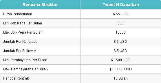 dapat dollar dari tweeter