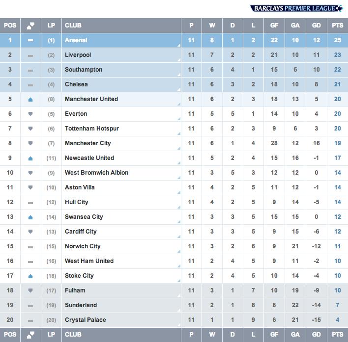 Kedudukan terkini Liga Perdana Inggeris selepas 11 perlawanan.