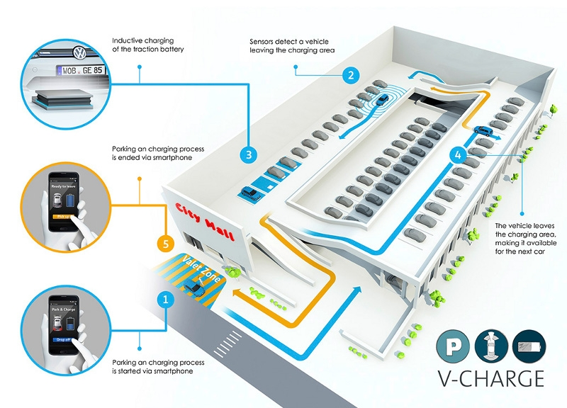 VW Develops Self-Parking Self-Charging Electric Vehicle [VIDEO ...