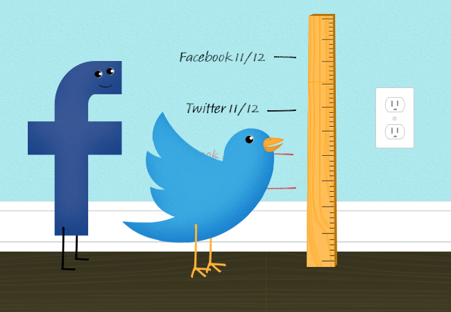 Easiest Ways To Measure Effectiveness Of Your Social Media Campaigns