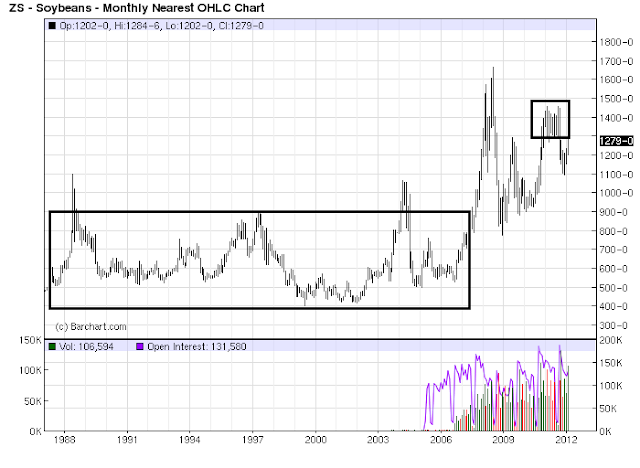 wheat and corn prices relationship