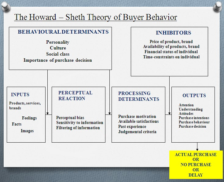 howard sheth s model of consumer behaviour Howard sheth model of consumer behaviour pdf - file size: 1180 kb date added: 28 apr 2016 price: free operating system: windows xp/vista/7/8 total downloads: 956 downloads last week: 220 product ranking: 65/100 download now direct download links: howard sheth model of consumer behaviour pdf ultrashare 4shared.
