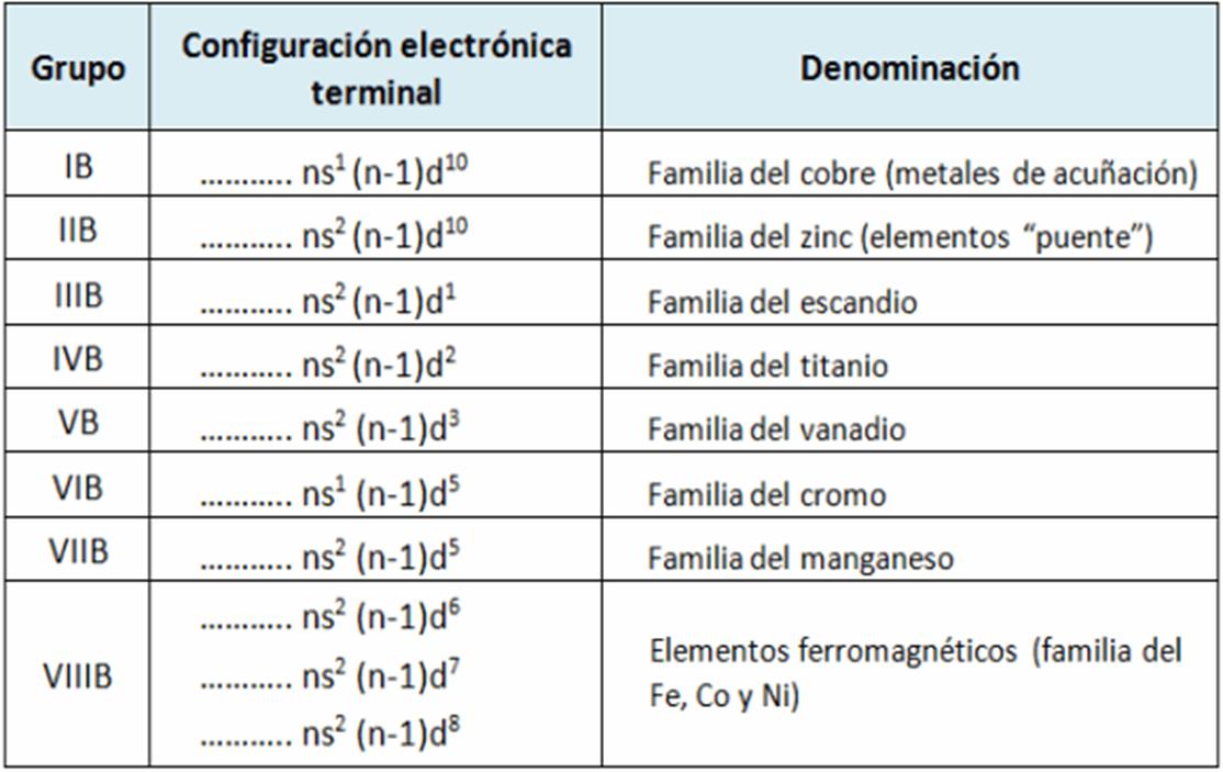 Fsica y qumica 3 y 4 de eso febrero 2016 los elementos de transicin interna llamados tierras raras su configuracin electrnica termina en f tabla larga actual urtaz Gallery