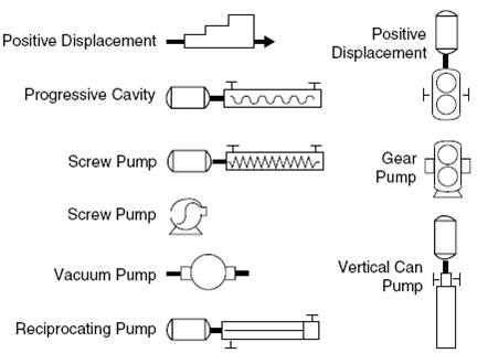 common process equipment symbols used in developing process flow learning instrumentation and control engineering