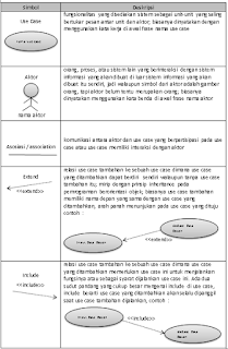 Uml diagram use case mendeskripsikan sebuah interaksi antara satu atau lebih aktor dengan sistem yang akan dibuat berikut adalah simbol simbol yang ada pada ccuart Choice Image