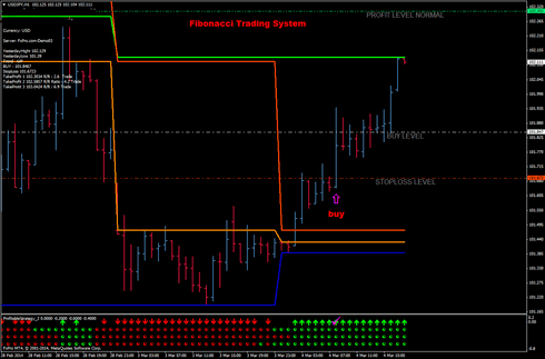 Forex 30 min strategy map