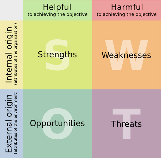website swot analysis - trickdump