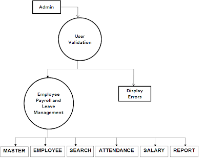 abstract for employee management system project