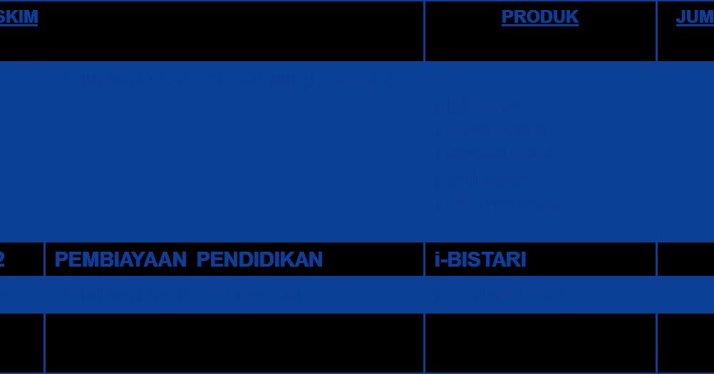 Amanah Ikhtiar Malaysia Wilayah Sabah Barat Produk