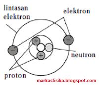 Postingan kali ini,akan membahas tentang rangkuman materi listrik statis SMP yaitu tentang benda bermuatan listrik.