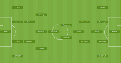 Euro 2012: Formation England vs Italy and Starting Line-Up