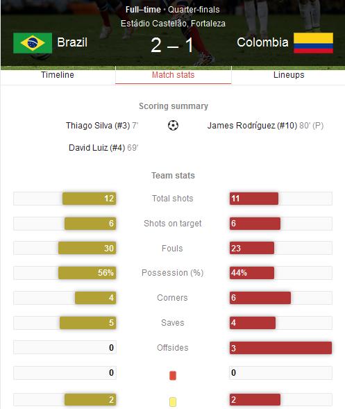 Hasil Pertandingan Brazil vs Kolombia Tadi Pagi - 16 Besar Piala Dunia