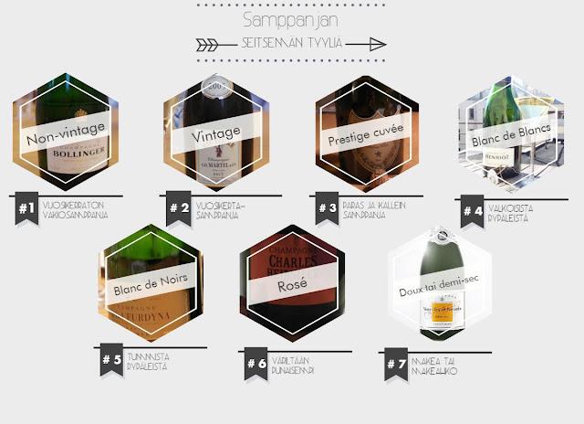 Samppanjan seitsemän tyyliä - www.blancdeblancs.fi