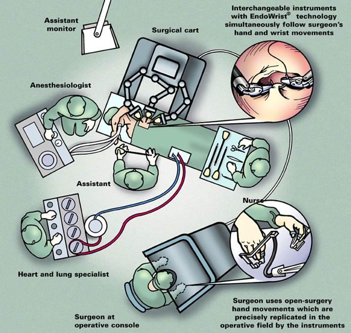 Da vinci system schematic