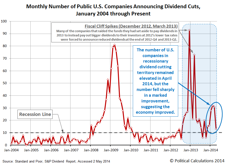 Monthly Number of Public U.S. Companies Announcing Dividend Cuts, January 2004 through Present, as of April 2014