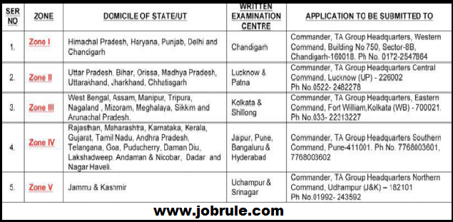 Join Indian Territorial Army-TA as Army Officer December 2014 | TA Written Examination Syllabus & Selection Procedure
