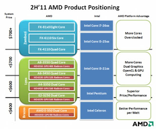 Prosessor AMD penantang-baru-intel-i7