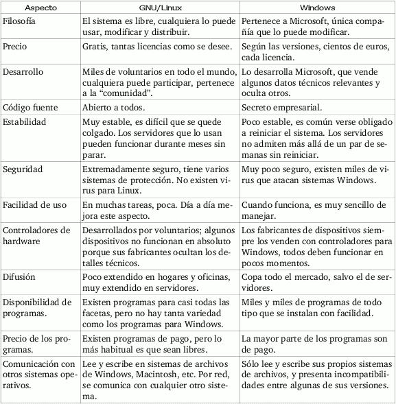 Informatico a domicilio en murcia cartagena y mar menor for Diferencia entre licencia de apertura y licencia de actividad