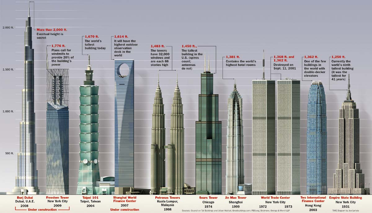 Tallest Building In The World YourKnowledgeportal