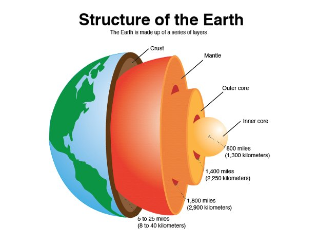 Gsias blogs earth crust layers and their composition the earth can be divided into one of two ways mechanically or chemically mechanically or rheologically meaning the study of liquid states it can be ccuart Image collections