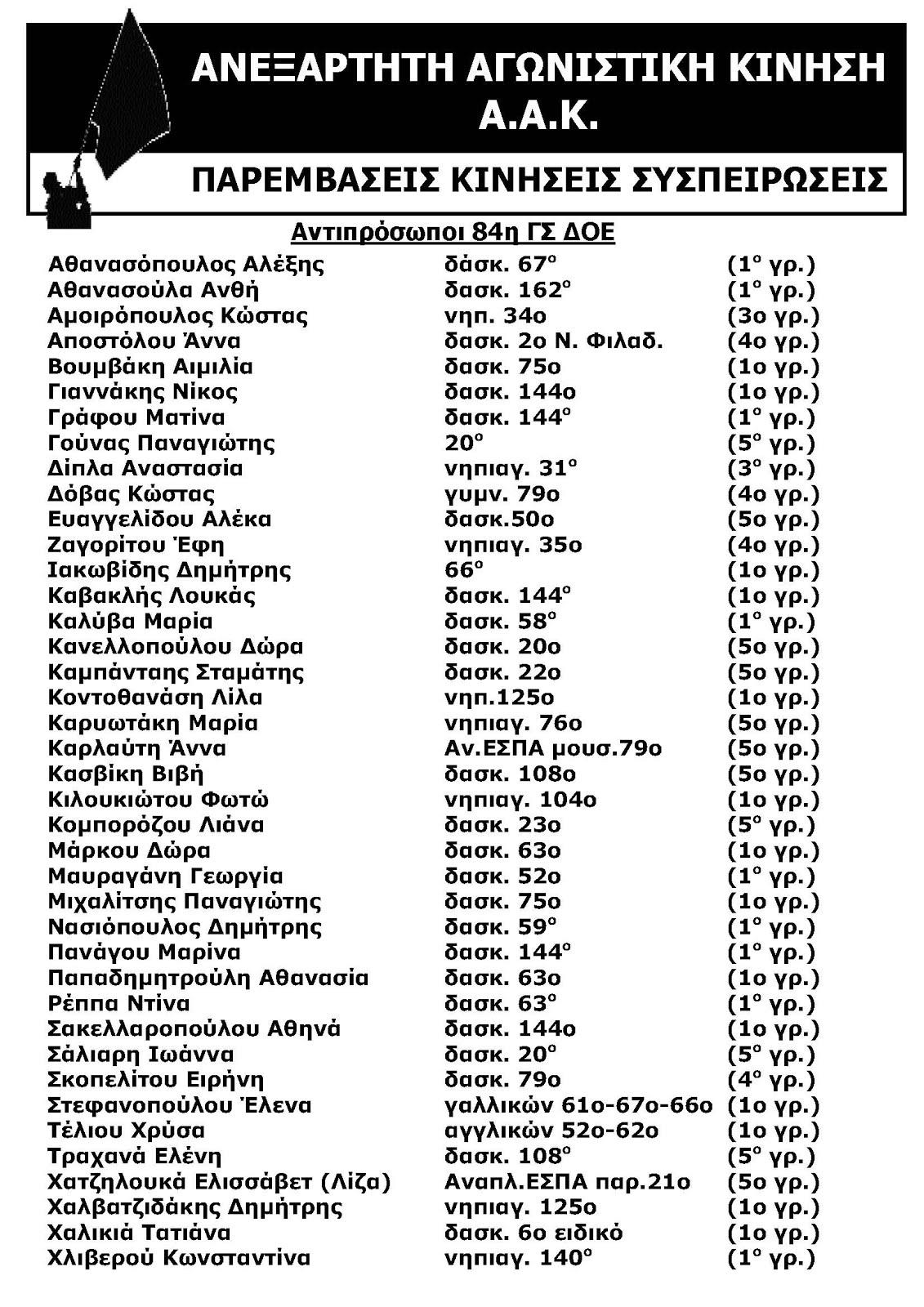 Ψηφοδέλτιο της ΑΑΚ για την 84η ΓΣ