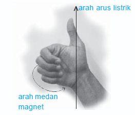 Definisi dan Pengertian Medan Magnet dan Garis Gaya Magnet
