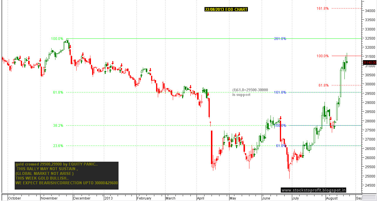 Gold Real-time 1 min candle chart