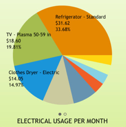 Electrical Usage Per Month