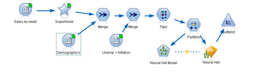 IBM SPSS Neural Net Models