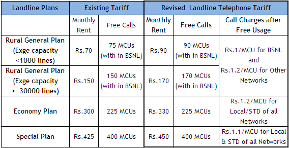 BSNL Revised Rural, Economy, Special, Plans Tariff