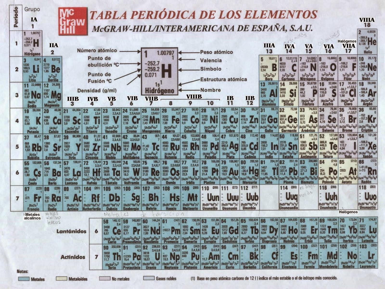 Tabla periodica de los elementos quimicos carlos humberto pelaez para una mejor comprensin de la herramienta de la qumica ptable tabla peridica interactiva que permite conocer las propiedades de cada elemento urtaz Image collections