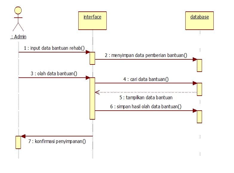 Sistem Informasi Pengelolaan Administrasi Sarana Dan