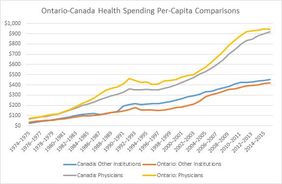 Ontario health institution funding