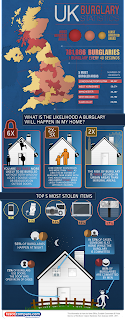 Keytek Locksmiths 'The 12 Security Tips of Christmas' Tesco Compare burglary infographic