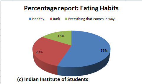 Study Habits of College Students Revealed in New Survey ...