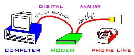funcionamento modem