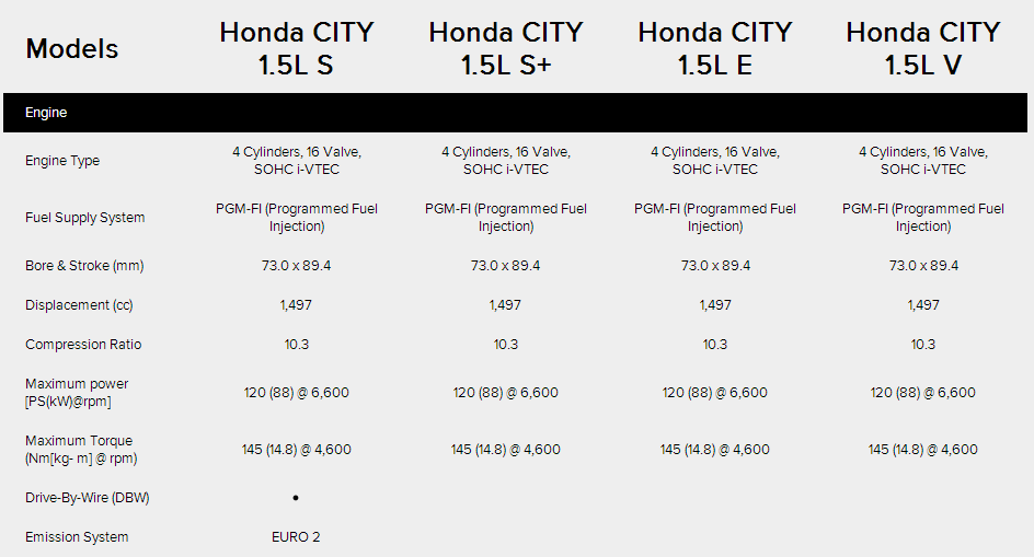 Specifications Honda City 2014