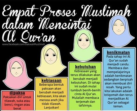 Gambar Kata Kata Diatas Menerangkan Bahwa Proses Muslim Dalam Mencintai Al Quran Adalah  Dipaksa Paksaan Diri Untuk Tilawah Suka Atau Benci Ringan Atau