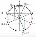 تطبيقات للدائرة المثلثية -تبسيط كتابة