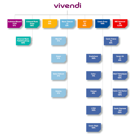 """vivendi blizzard case study a situation analysis First, a quick analysis of """"today's"""" ratios: margin of safety= 19,3%, since the book value is currently 1318, the market price should only drop down to 1318."""