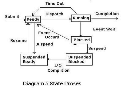 Semua kemungkinan keadaan dimana suatu proses dapat sedang berjalan pada sistem monoprocessor proses running dapat men suspend dirinya sendiri karena tidak ada proses lain yang juga memiliki state running yang telah ccuart Image collections